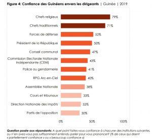Les guinéens font plus confiance aux chefs religieux et traditionnel